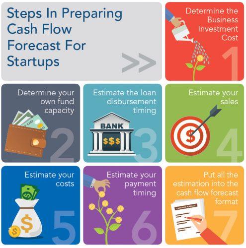 steps-in-preparing-cash-flow-forecast-for-startups
